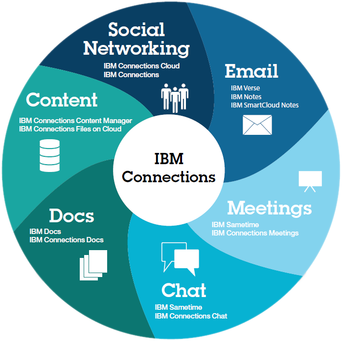 IBM Connections
